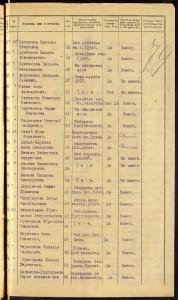 Страница из списка жителей на апрель 1924 года. Михаил Булгаков второй сверху. ЦГА Москвы. ОХД после 1917 года, Ф. 2433. Оп. 4. Д. 725. Л. 79.